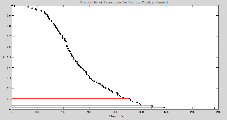 Probability of Exceedance for Boulder Creek at Orodell showing the 10, 25, and 50 year floods.