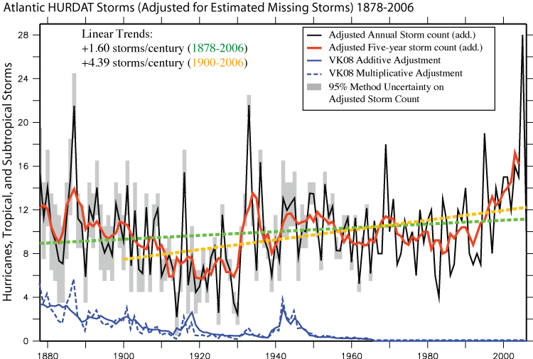 This chart shows the increasing trend for Atlantic Hurricanes.  Extreme weather events such as storms and droughts are going to become more common in climate change.  See also this link discussing droughts.